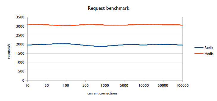 requests benchmark